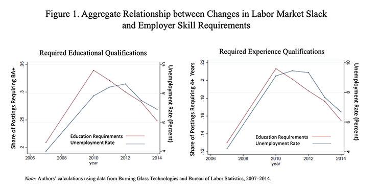 changes in labor market slack