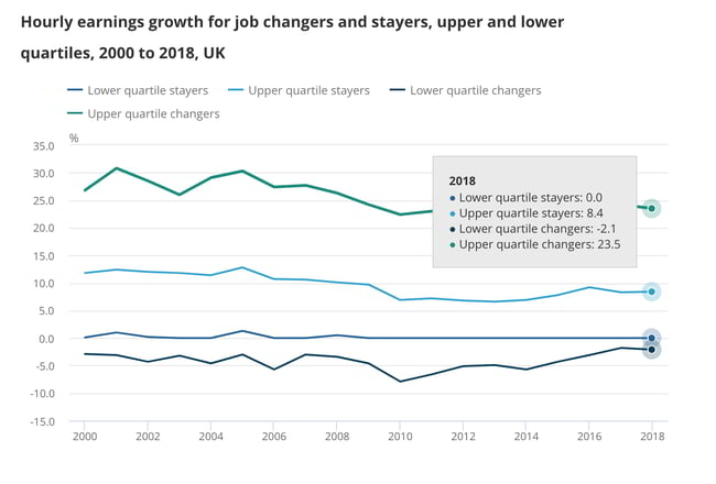 hourly earnings growth for job changers